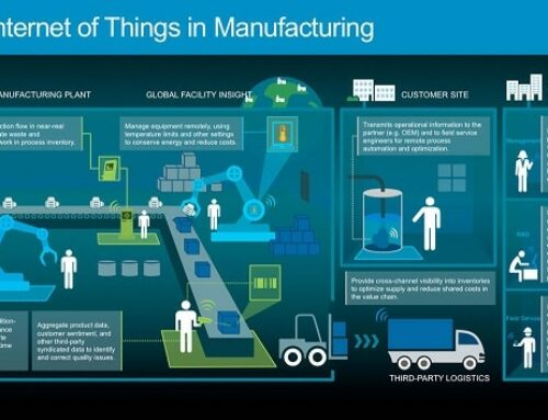 Salesforce IoT in Manufacturing