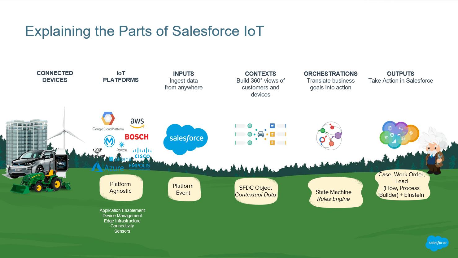 Salesforce IoT